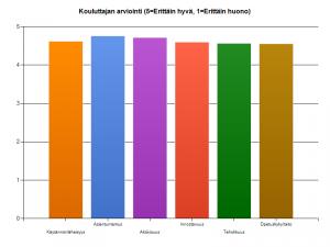 Kouluttajien-Koulutuspalaute-2012-2014-yleiset-koulutukset-Sähköinen-Liiketoiminta-Suomi-Oy